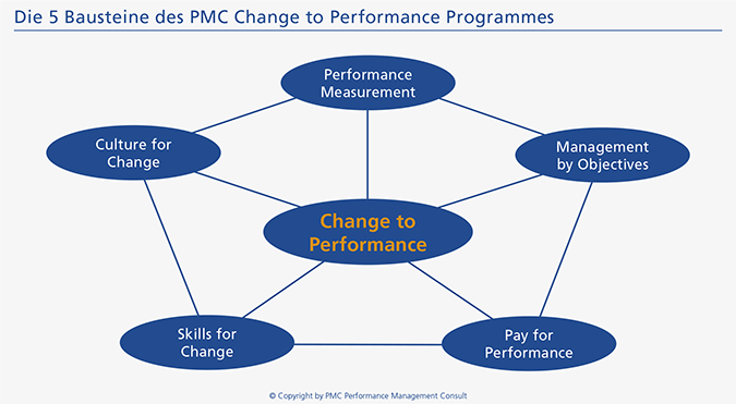 PMC Change Management